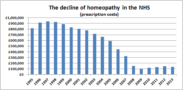 The decline of homeopathy on the NHS prescription costs