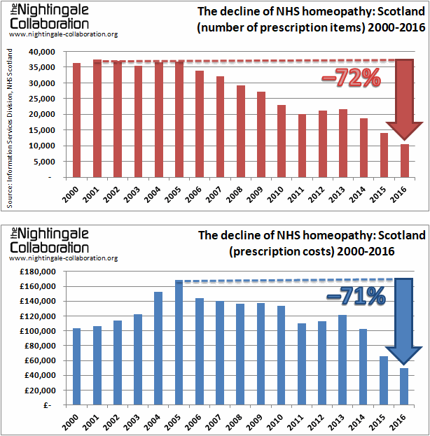The decline of NHS homeopathy Scotland 2016