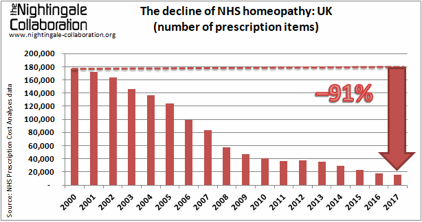 The decline of homeopathy in the NHS UK 2017
