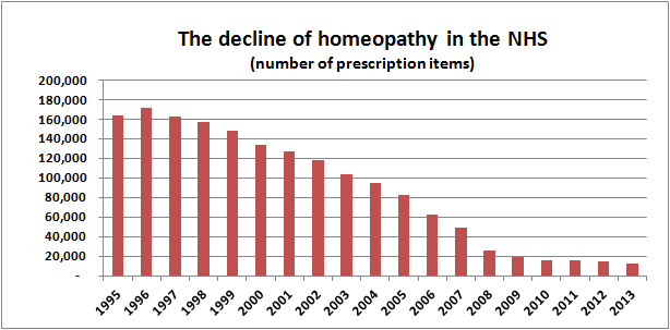 The decline of homeopathy in the NHS number of prescription items