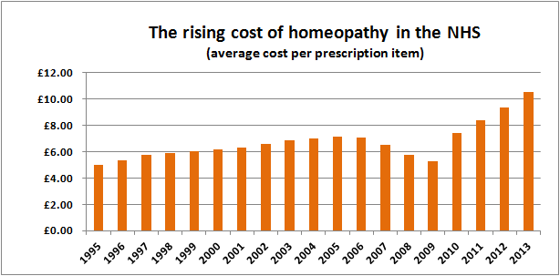 The rising cost of homeopathy in the NHS